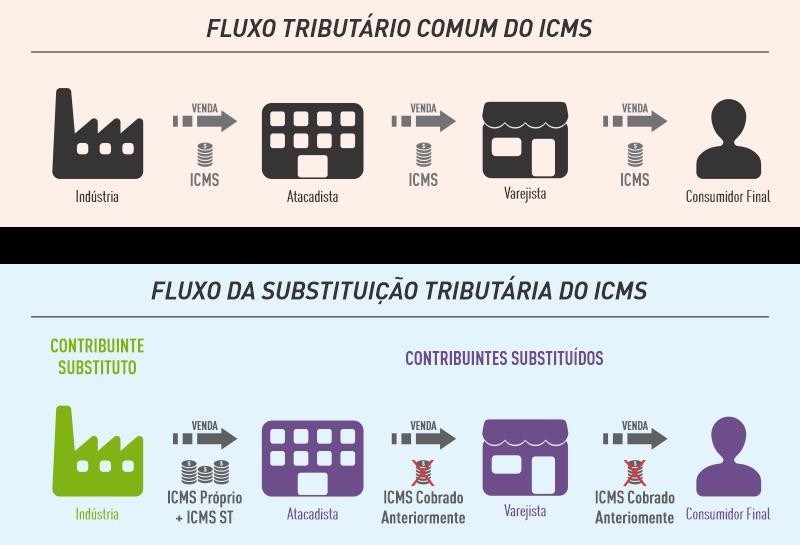 Fluxo da substituição tributária do ICMS